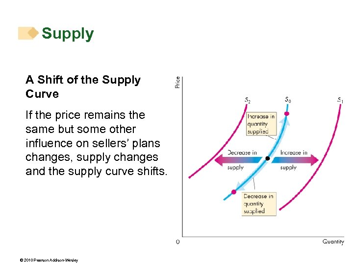 Supply A Shift of the Supply Curve If the price remains the same but