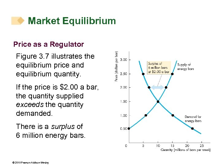Market Equilibrium Price as a Regulator Figure 3. 7 illustrates the equilibrium price and