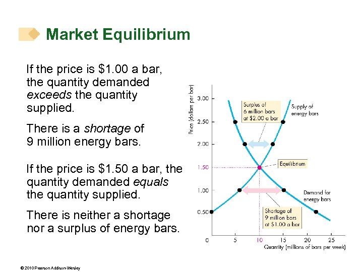 Market Equilibrium If the price is $1. 00 a bar, the quantity demanded exceeds