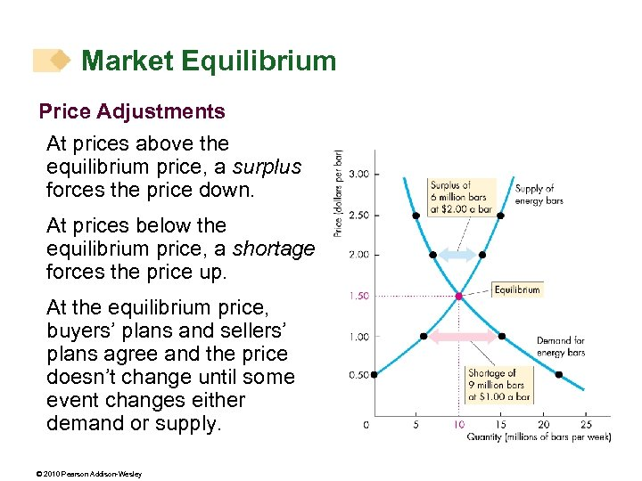 Market Equilibrium Price Adjustments At prices above the equilibrium price, a surplus forces the