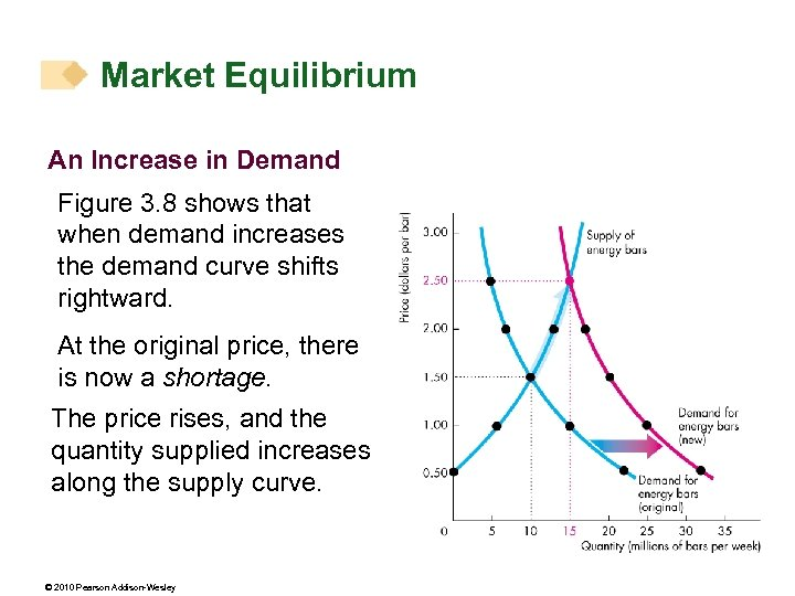 Market Equilibrium An Increase in Demand Figure 3. 8 shows that when demand increases