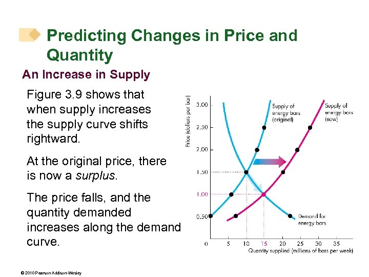 Predicting Changes in Price and Quantity An Increase in Supply Figure 3. 9 shows