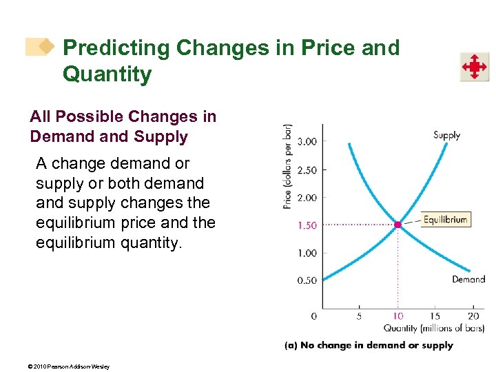 Predicting Changes in Price and Quantity All Possible Changes in Demand Supply A change