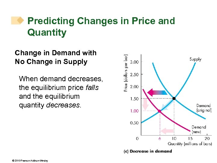 Predicting Changes in Price and Quantity Change in Demand with No Change in Supply