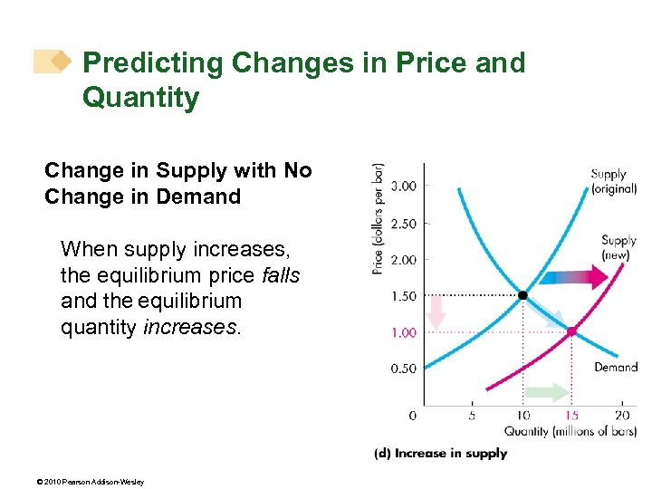 Predicting Changes in Price and Quantity Change in Supply with No Change in Demand