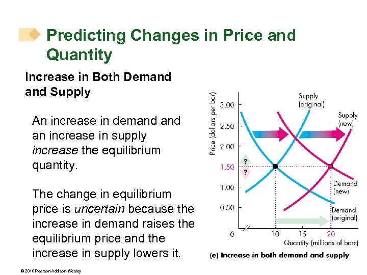 Predicting Changes in Price and Quantity Increase in Both Demand Supply An increase in
