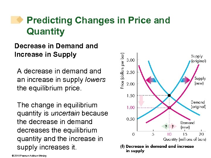 Predicting Changes in Price and Quantity Decrease in Demand Increase in Supply A decrease