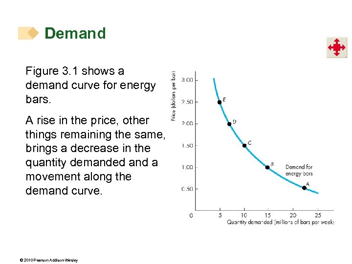 Demand Figure 3. 1 shows a demand curve for energy bars. A rise in