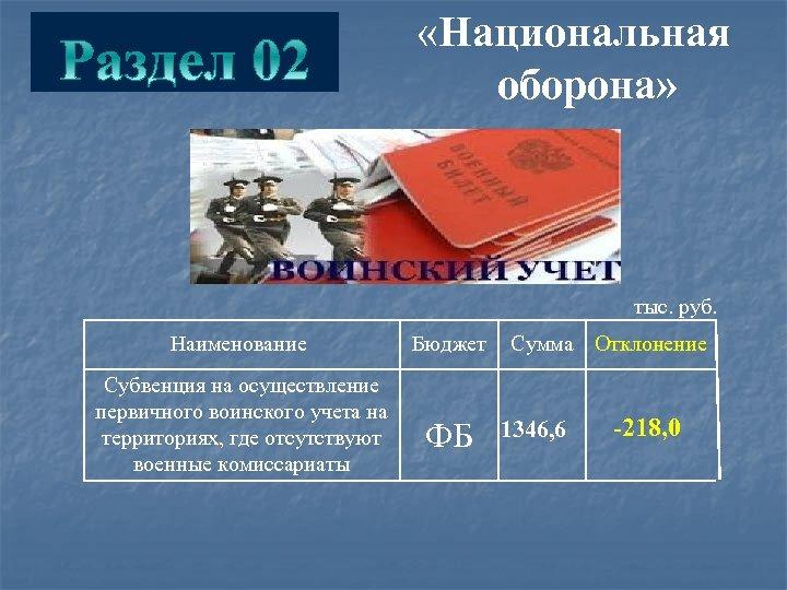 «Национальная оборона» тыс. руб. Наименование Бюджет Субвенция на осуществление первичного воинского учета на