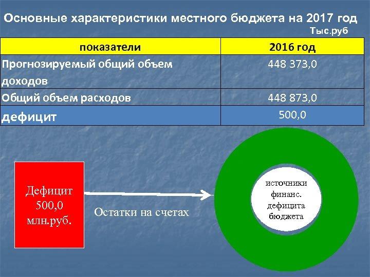 Основные характеристики местного бюджета на 2017 год Тыс. руб показатели Прогнозируемый общий объем доходов