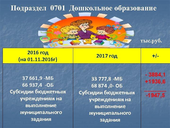 Подраздел 0701 Дошкольное образование тыс. руб. 2016 год (на 01. 11. 2016 г) 37