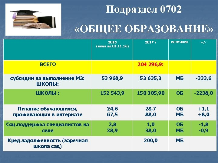 Подраздел 0702 «ОБЩЕЕ ОБРАЗОВАНИЕ» 2016 (план на 01. 16) 2017 г ИСТОЧНИК +/- тыс.