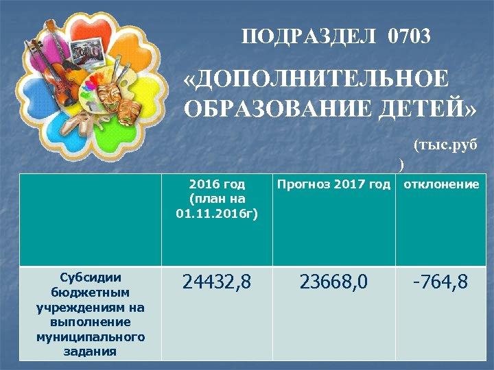 ПОДРАЗДЕЛ 0703 «ДОПОЛНИТЕЛЬНОЕ ОБРАЗОВАНИЕ ДЕТЕЙ» (тыс. руб ) 2016 год (план на 01. 11.