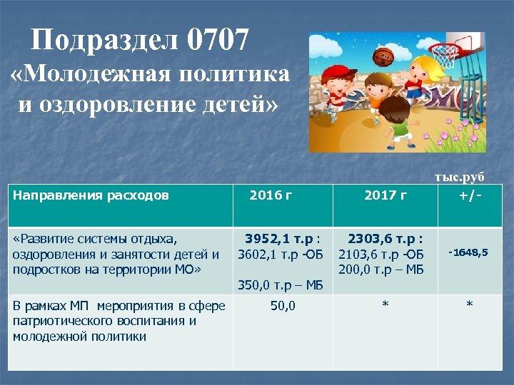 Подраздел 0707 «Молодежная политика и оздоровление детей» тыс. руб Направления расходов 2016 г «Развитие