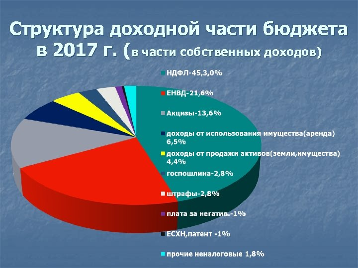 Структура доходной части бюджета в 2017 г. (в части собственных доходов)
