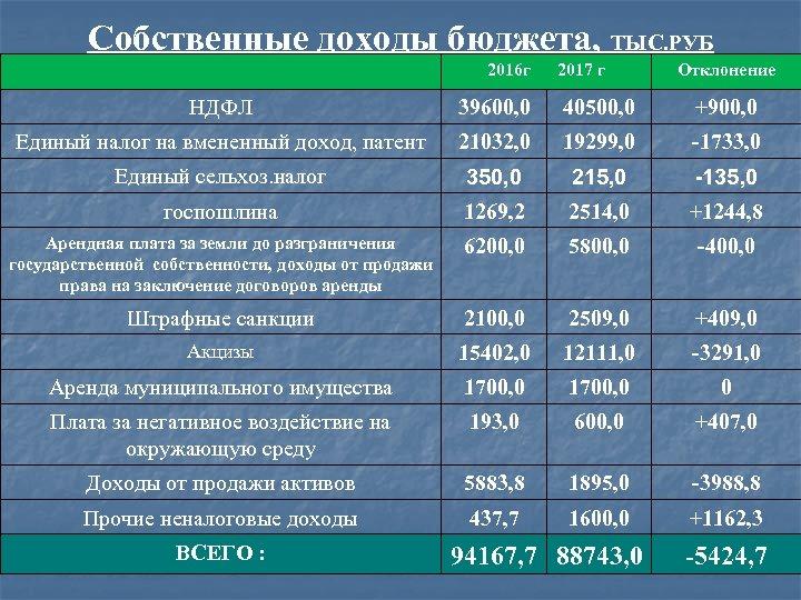 Собственные доходы бюджета, ТЫС. РУБ 2016 г 2017 г Отклонение НДФЛ 39600, 0 40500,