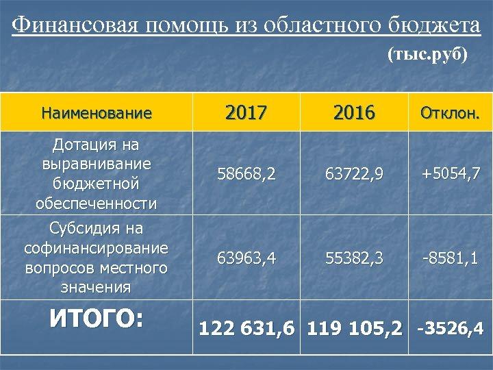 Финансовая помощь из областного бюджета (тыс. руб) Наименование Дотация на выравнивание бюджетной обеспеченности Субсидия