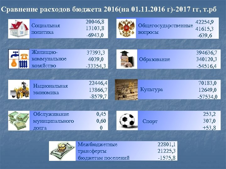 Сравнение расходов бюджета 2016(на 01. 11. 2016 г)-2017 гг, т. рб Социальная политика 20046,
