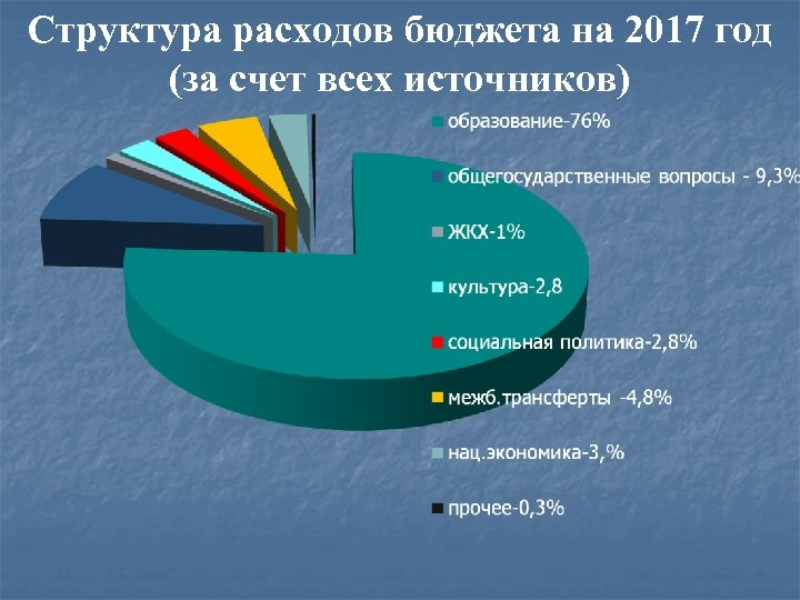 Структура расходов бюджета на 2017 год (за счет всех источников)