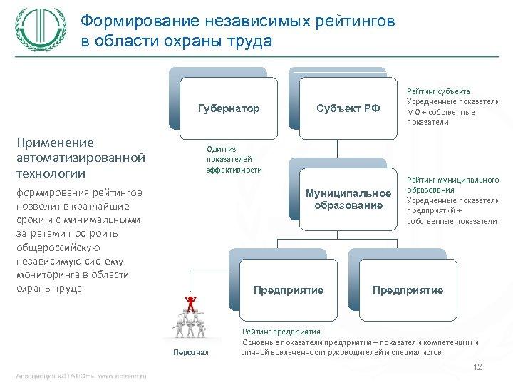 Формирование независимых рейтингов в области охраны труда Применение автоматизированной технологии Субъект РФ Муниципальное образование