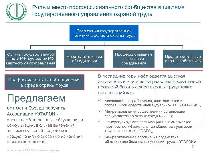 Роль и место профессионального сообщества в системе государственного управления охраной труда Реализация государственной политики