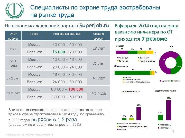 Специалисты по охране труда востребованы на рынке труда На основе исследований портала Superjob. ru
