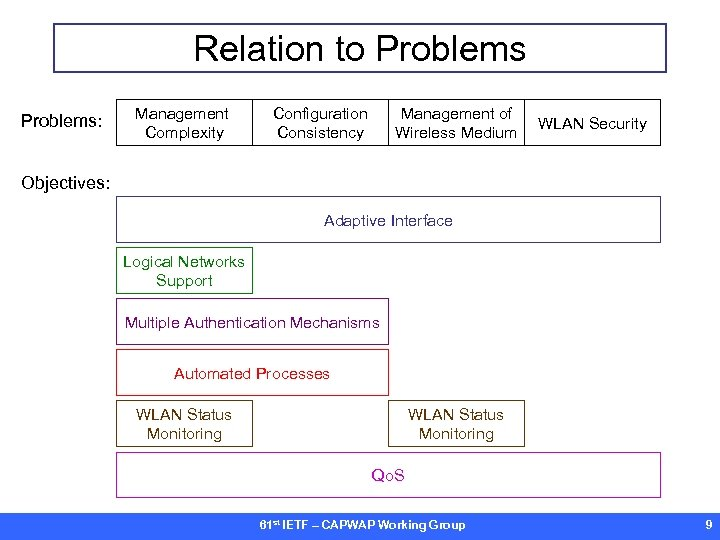 Relation to Problems: Management Complexity Configuration Consistency Management of Wireless Medium WLAN Security Objectives: