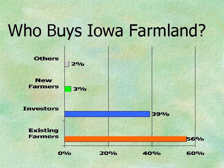 Who Buys Iowa Farmland?