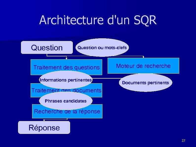 Architecture d'un SQR Question ou mots-clefs Traitement des questions Informations pertinentes Moteur de recherche