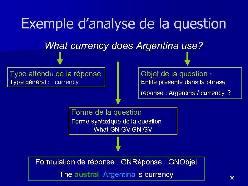 Exemple d'analyse de la question What currency does Argentina use? Type attendu de la
