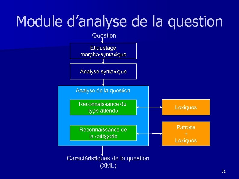 Module d'analyse de la question Question Etiquetage morpho-syntaxique Analyse de la question Reconnaissance du