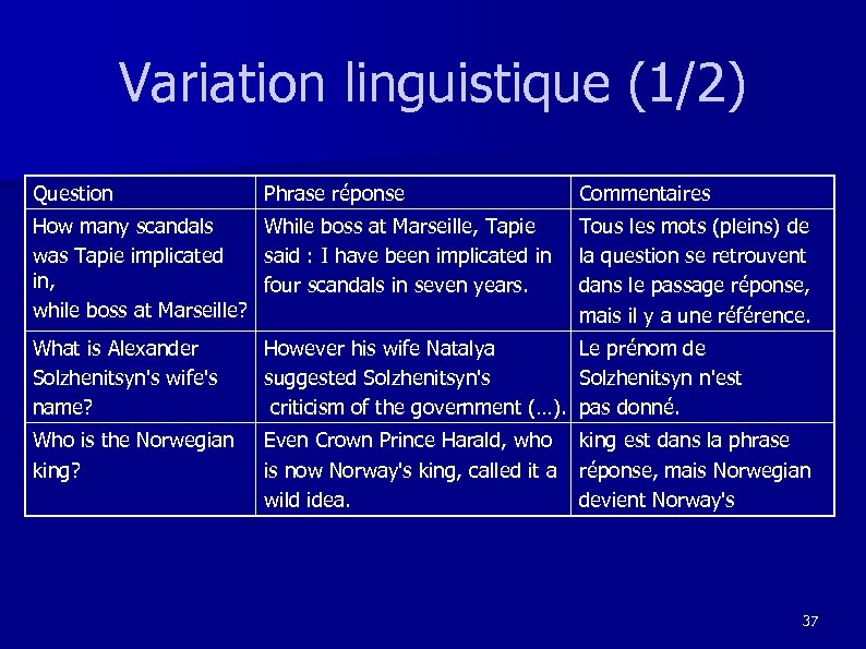 Variation linguistique (1/2) Question Phrase réponse How many scandals While boss at Marseille, Tapie