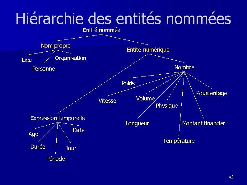 Hiérarchie des entités nommées Entité nommée Nom propre Entité numérique Organisation Lieu Nombre Personne