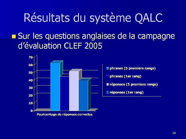 Résultats du système QALC n Sur les questions anglaises de la campagne d'évaluation CLEF