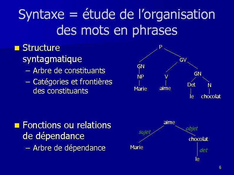 Syntaxe = étude de l'organisation des mots en phrases n Structure syntagmatique – Arbre