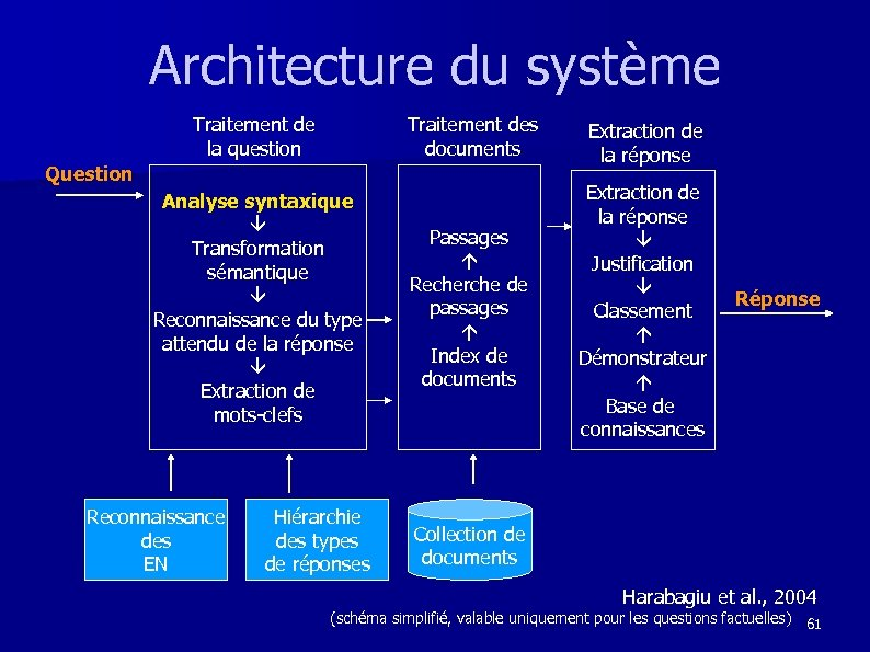 Architecture du système Traitement de la question Traitement des documents Extraction de la réponse