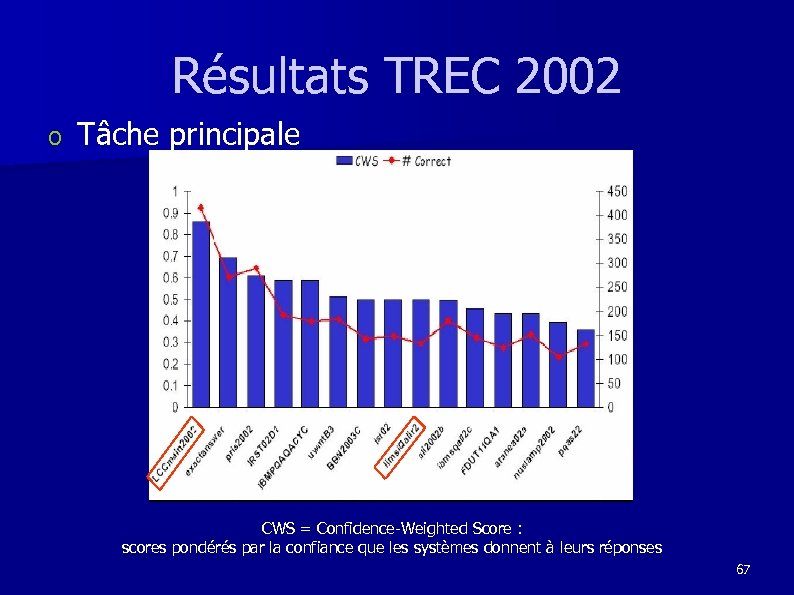 Résultats TREC 2002 o Tâche principale CWS = Confidence-Weighted Score : scores pondérés par