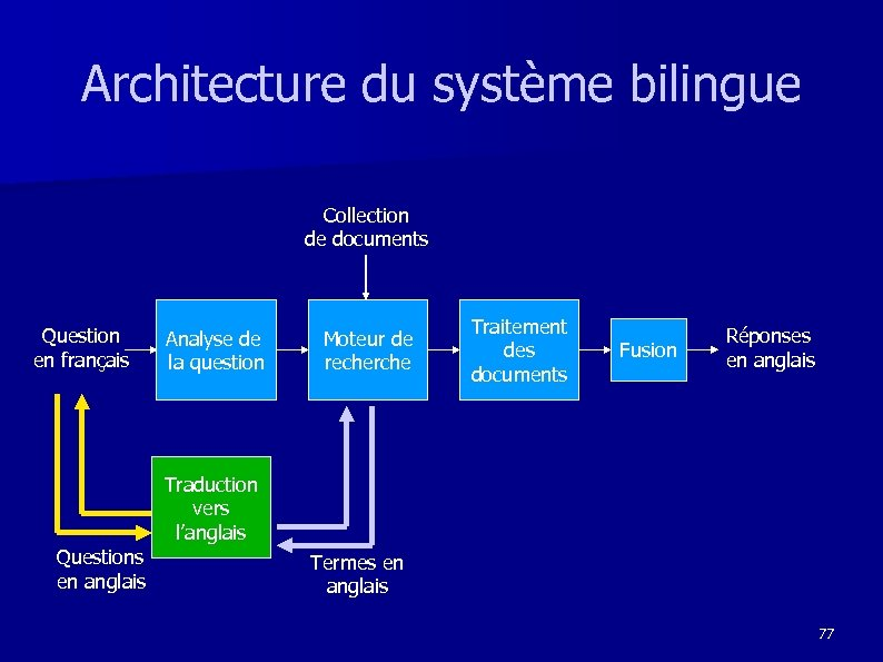 Architecture du système bilingue Collection de documents Question en français Analyse de la question