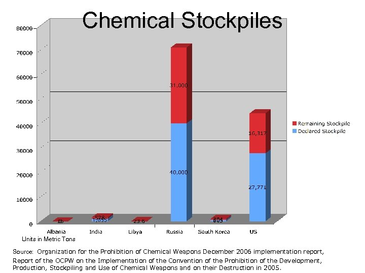 Chemical Stockpiles Units in Metric Tons Source: Organization for the Prohibition of Chemical Weapons