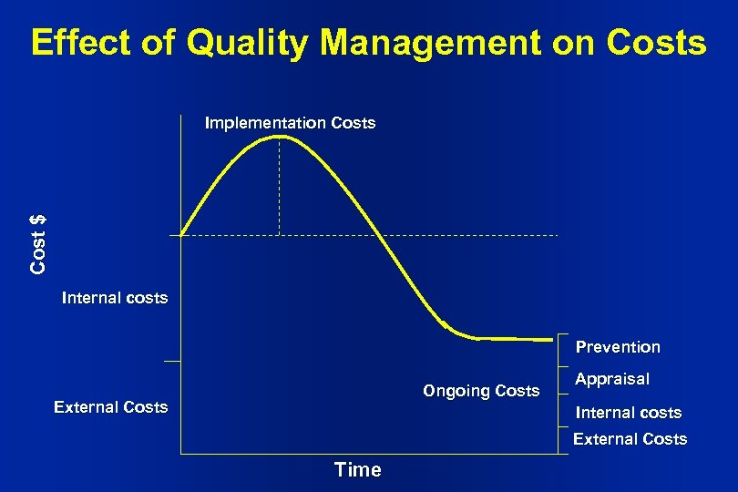 Effect of Quality Management on Costs Cost $ Implementation Costs Internal costs Prevention Ongoing