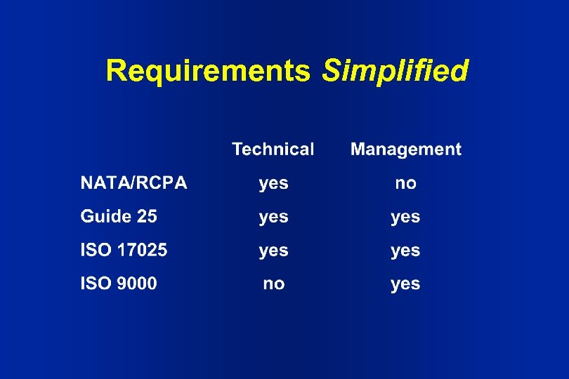Requirements Simplified