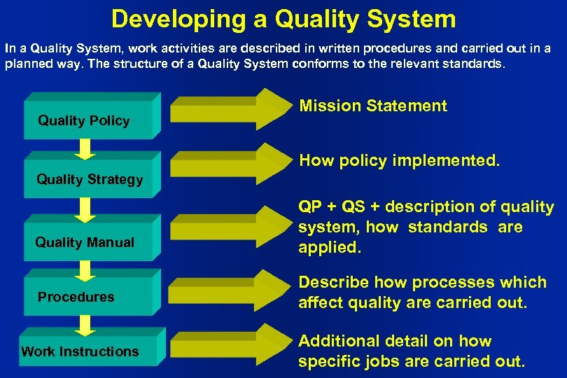 Developing a Quality System In a Quality System, work activities are described in written