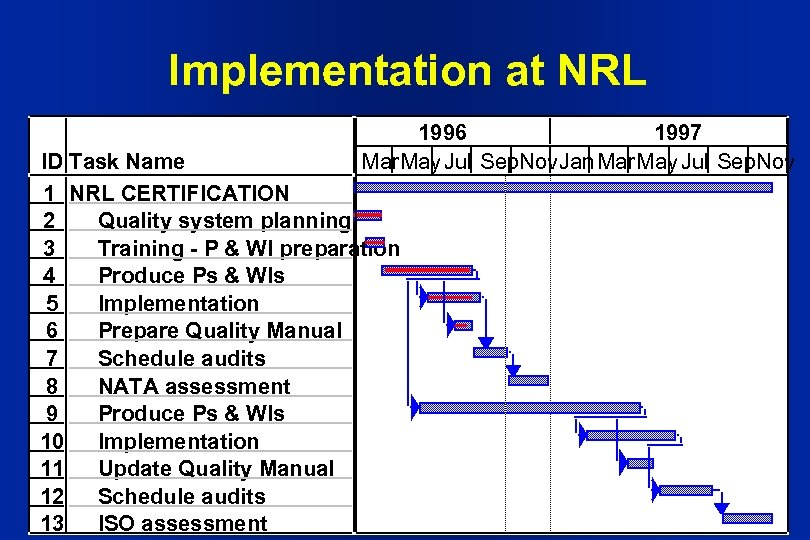 Implementation at NRL 1996 1997 Mar. May Jul Sep. Nov. Jan Mar. May Jul