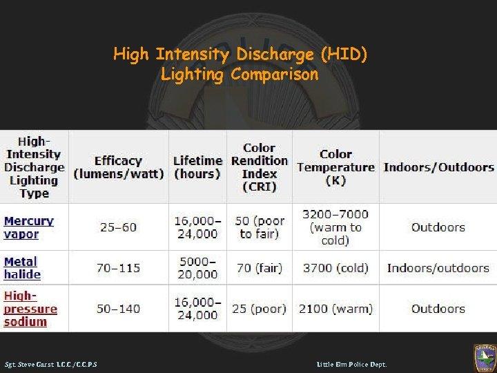 High Intensity Discharge (HID) Lighting Comparison Sgt. Steve Garst L. C. C. /C. C.