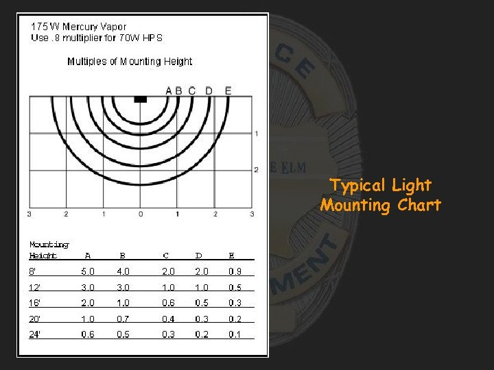 Typical Light Mounting Chart