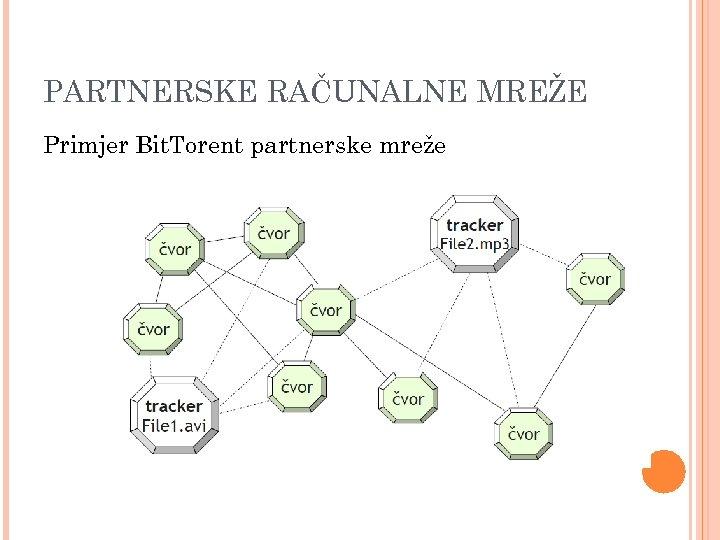 PARTNERSKE RAČUNALNE MREŽE Primjer Bit. Torent partnerske mreže