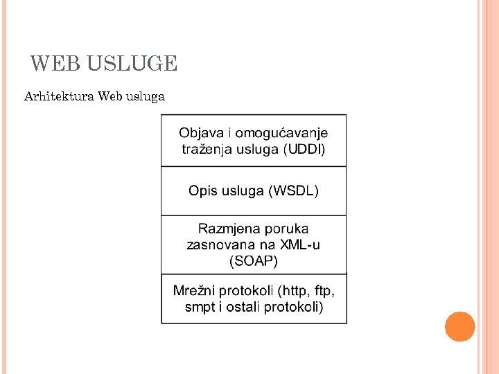 WEB USLUGE Arhitektura Web usluga