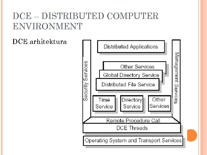 DCE – DISTRIBUTED COMPUTER ENVIRONMENT DCE arhitektura