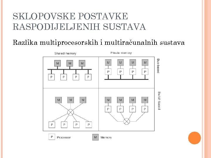 SKLOPOVSKE POSTAVKE RASPODIJELJENIH SUSTAVA Razlika multiprocesorskih i multiračunalnih sustava