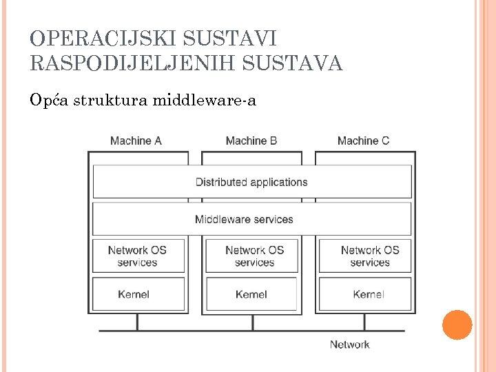 OPERACIJSKI SUSTAVI RASPODIJELJENIH SUSTAVA Opća struktura middleware-a
